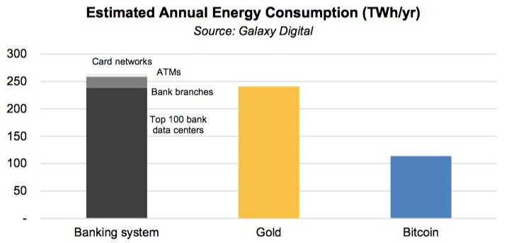 Исследование: Банки больше вредят экологии, чем биткоин