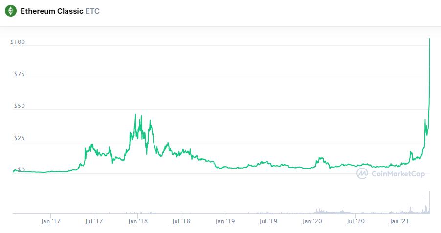 Курс Ethereum Classic за сутки взлетел более чем на 45%