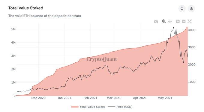 Отчет: Эфир все еще сильно зависит от биткоина
