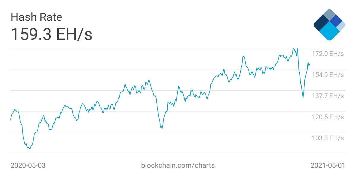 Отключение китайских майнеров привело к очередному падению сложности добычи биткоина