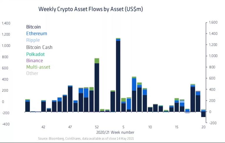 Отток средств из биткоин-фондов за неделю составил $98 млн