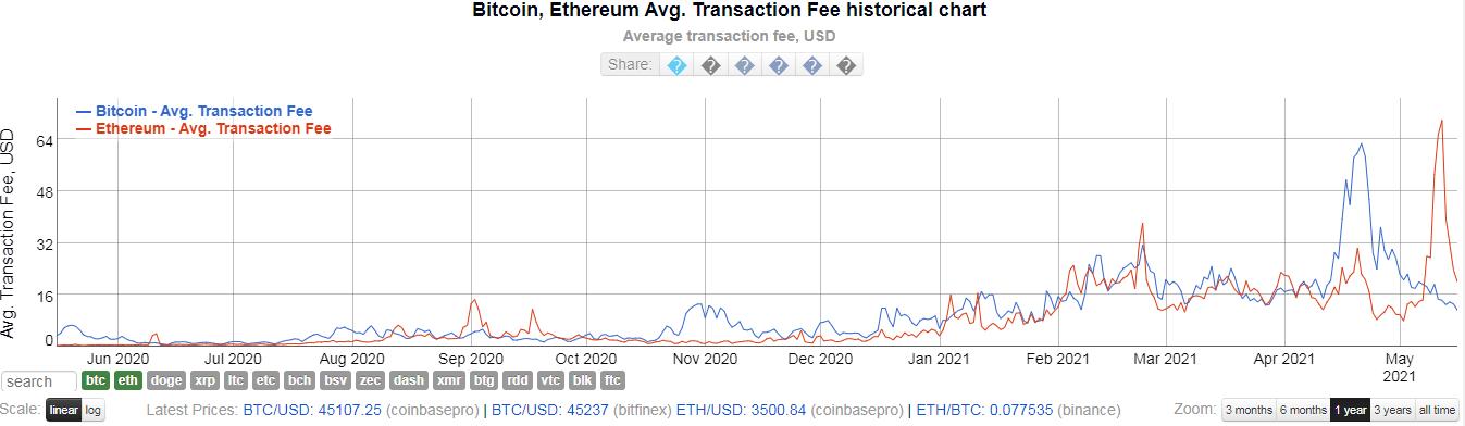 Транзакционные сборы в сетях биткоина и эфириума упали на 80%