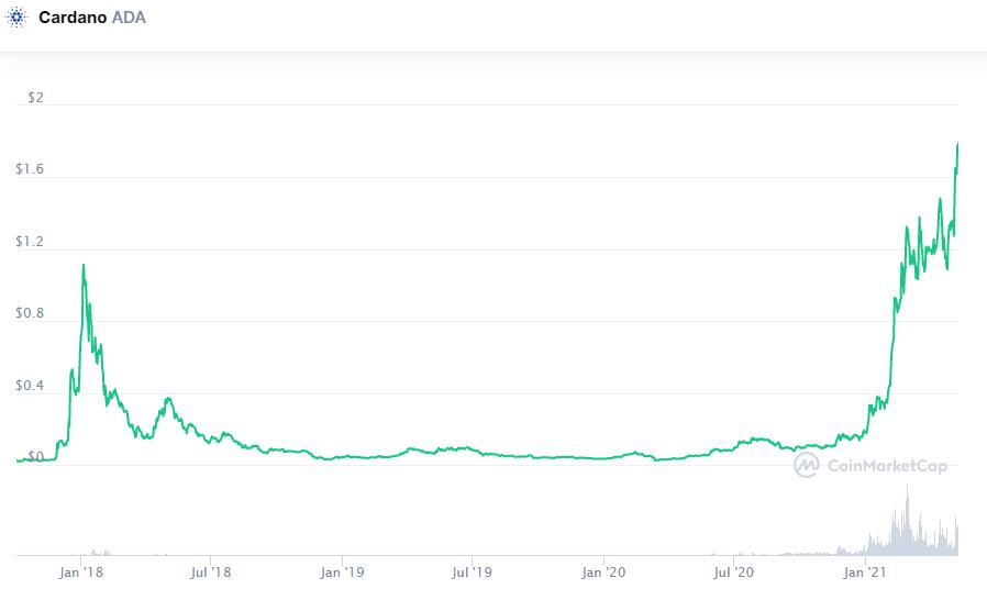 За неделю цена Cardano выросла более чем на 30%