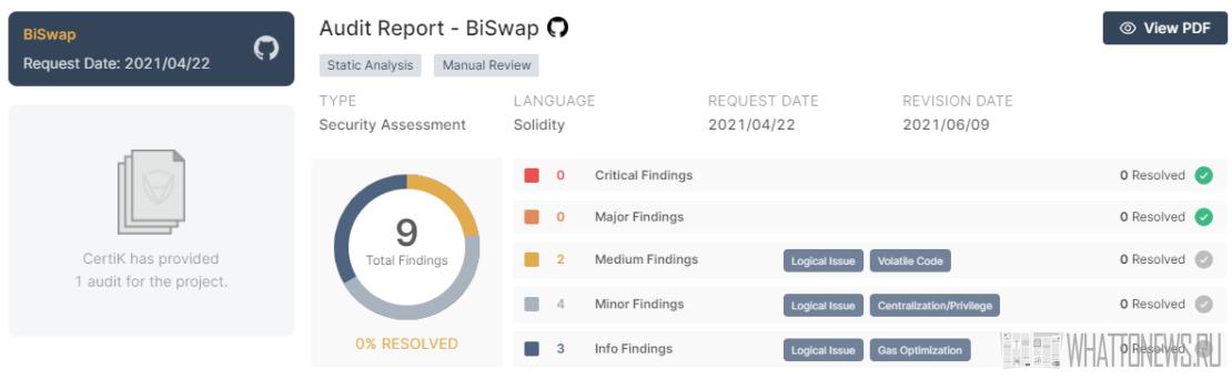 Обзор DeFi-биржи BISWAP – высокодоходный фарминг и стейкинг