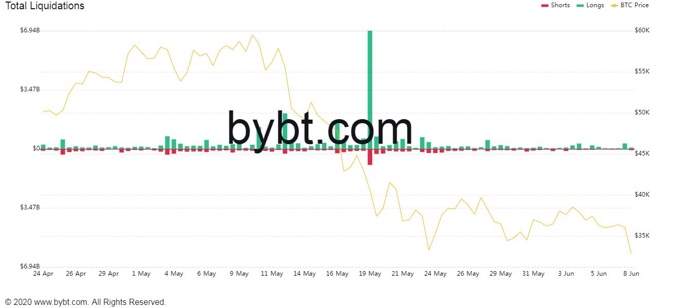 Биржи аннулировали позиции на $1 млрд на фоне падения биткоина