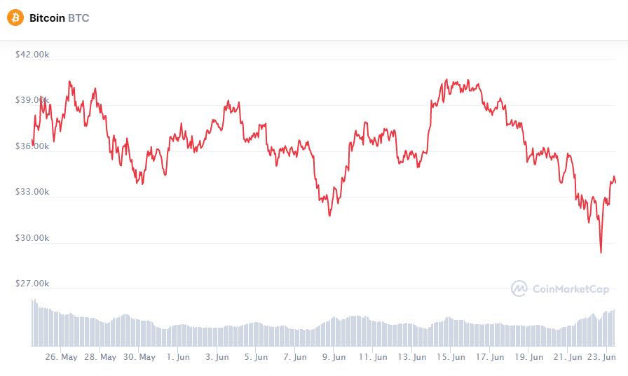 Биткоин отыгрывается после шокового падения ниже $30 000
