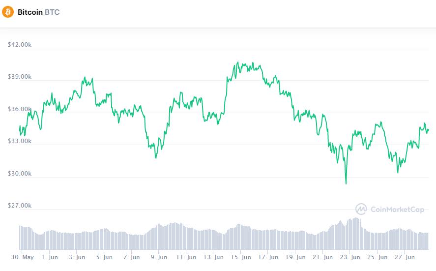Биткоин получил поддержку в районе $30 000 и смог отскочить на 15%