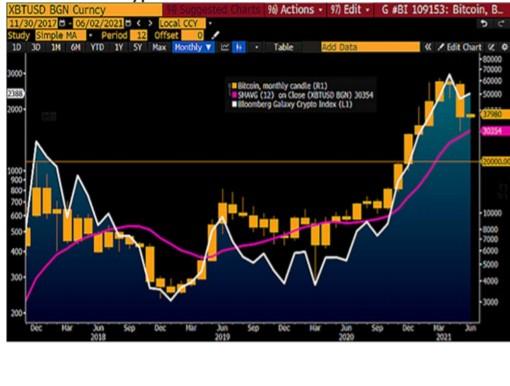 Bloomberg: К концу 2021 года биткоин должен достигнуть $100 000