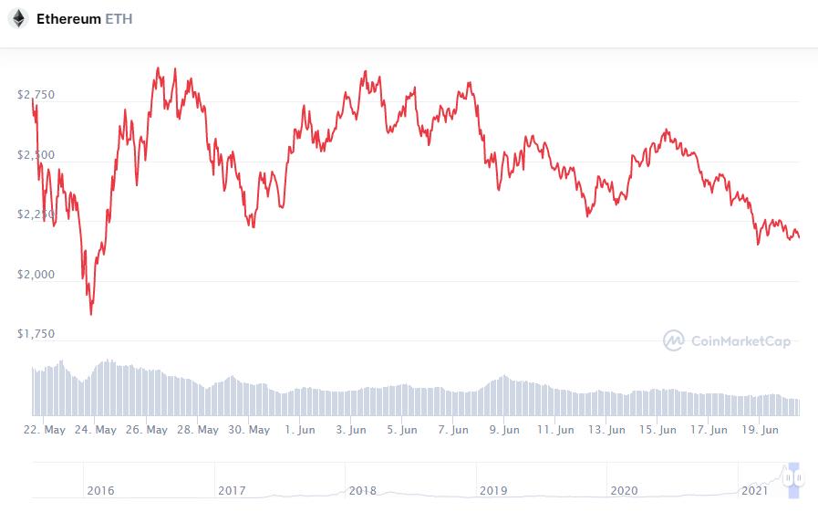 Crypterium: Эфиру грозит откат до $1800