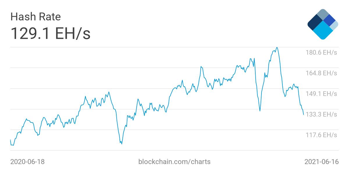 Хешрейт биткоина рухнул до минимума с декабря 2020 года
