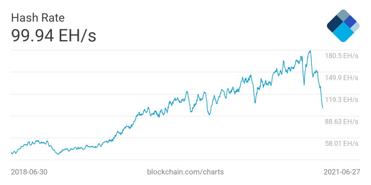 Хешрейт биткоина впервые с мая 2020 года упал ниже 100 EH/s