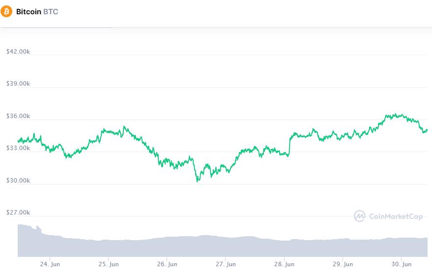 Крипторынок вернулся в зеленую зону: Биткоин пытается закрепиться выше $35 000