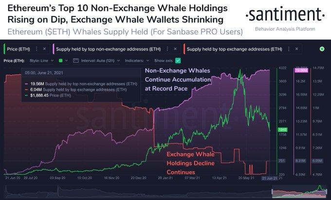 Отчет: «Эфириум-киты» придерживаются накопительной тактики
