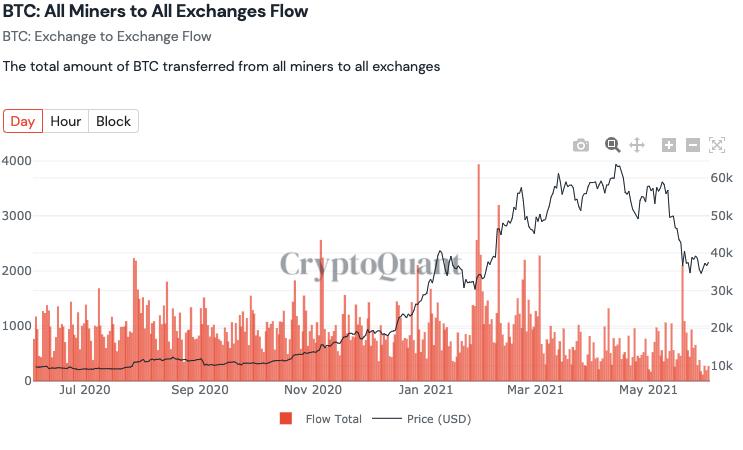 Сможет ли сегодня биткоин достичь $40 000?