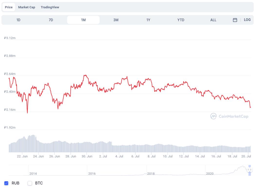 Биткоин впервые за последний месяц упал ниже $30 000