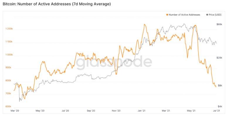 Эфириум обошел биткоин по количеству активных адресов