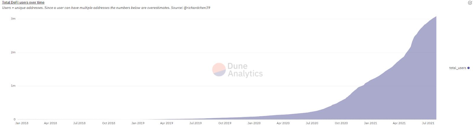 Количество пользователей DeFi-проектов превысило 3 млн