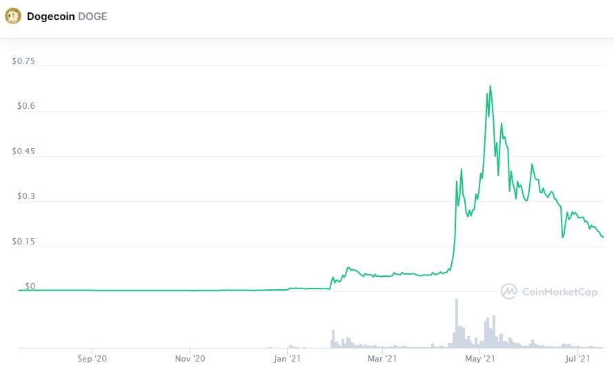Курс Dogecoin обвалился до минимума с середины апреля