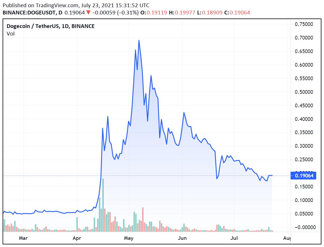 Монета Dogecoin оказалась самой результативной из крупнейших криптовалют