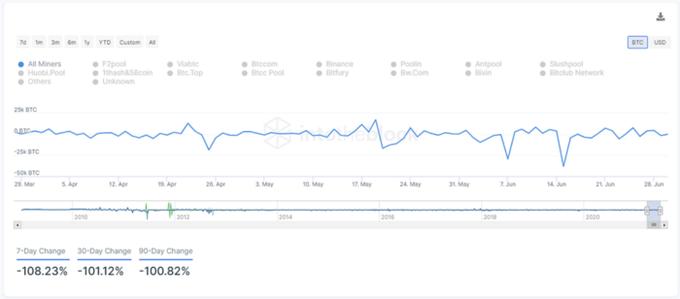 Отчет: «Киты» за две недели продали 60 000 биткоинов