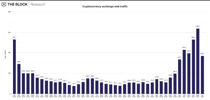 Отчет: В июне резко снизился интерес интернет-пользователей к криптобиржам