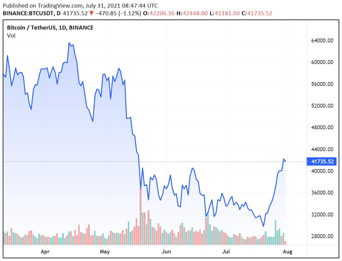 Сможет ли биткоин сегодня превысить $42 000?