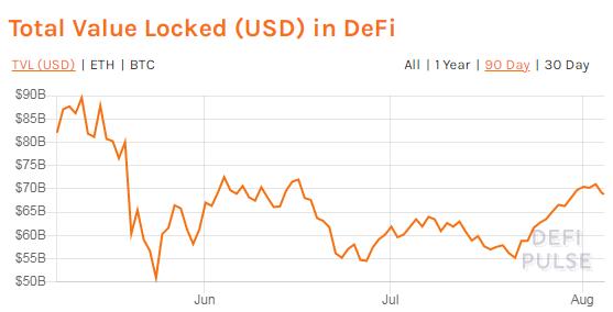 Аналитики зафиксировали резкий рост сетевой активности на рынке DeFi