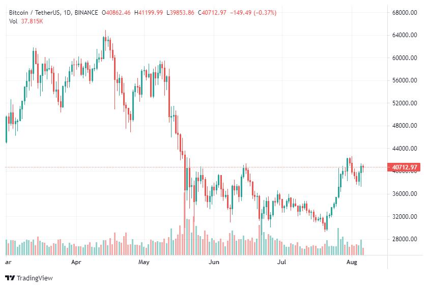 Bloomberg ожидает возобновления ралли биткоина во второй половине года
