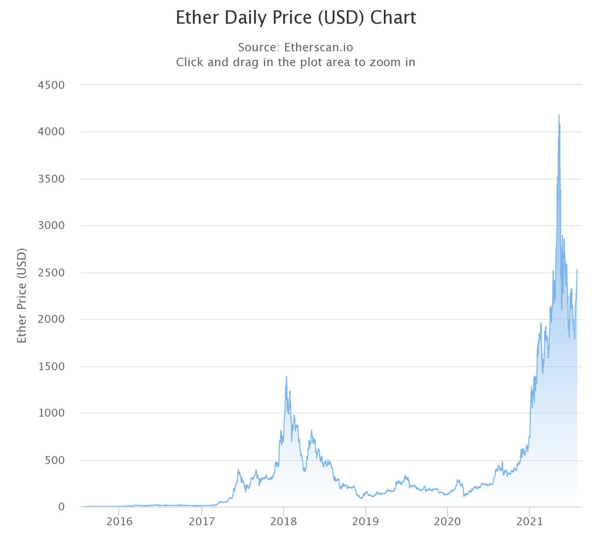 Эфир торгуется на самом высоком уровне с начала июня