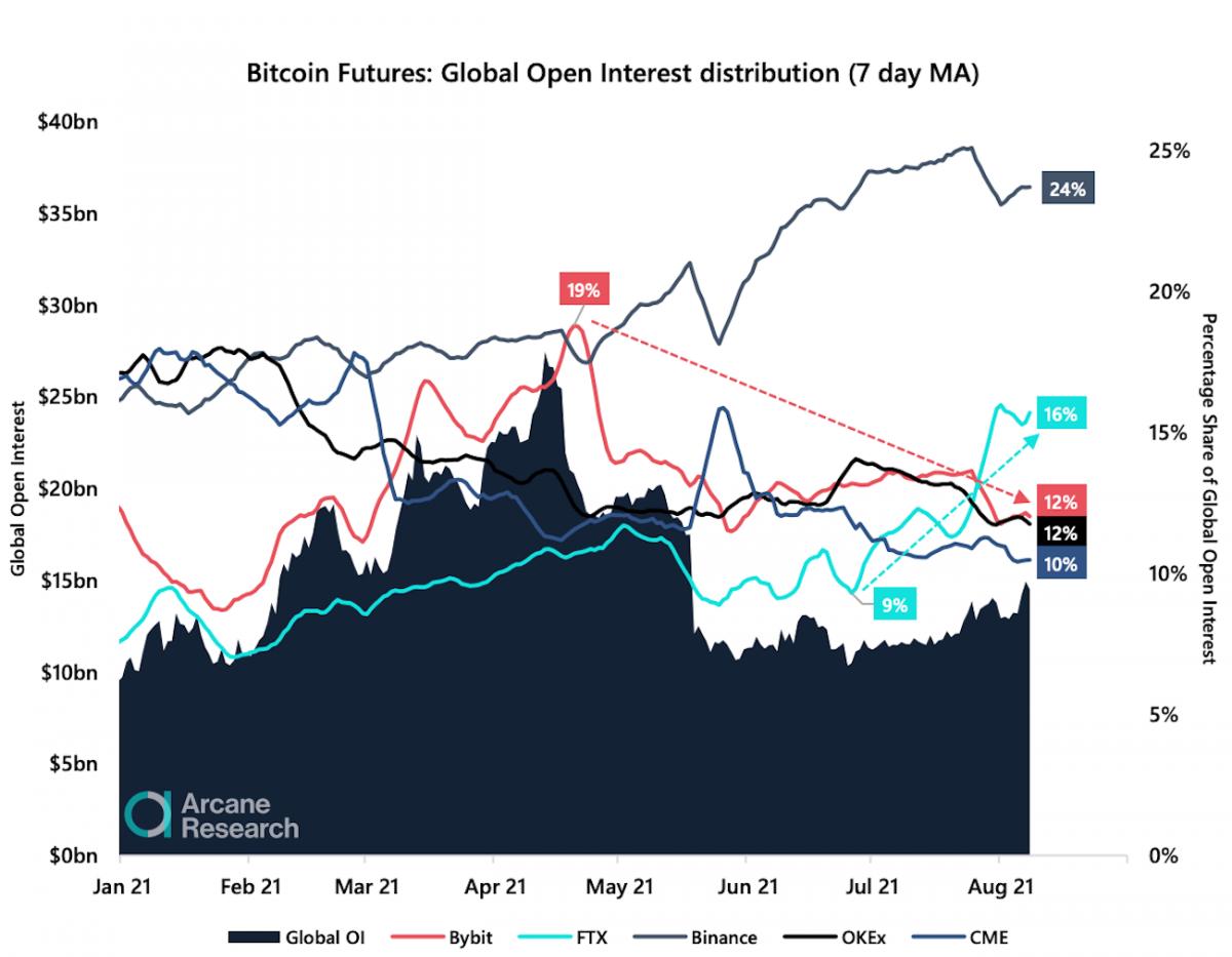 FTX стала второй биржей по объемам торгов биткоин-фьючерсами