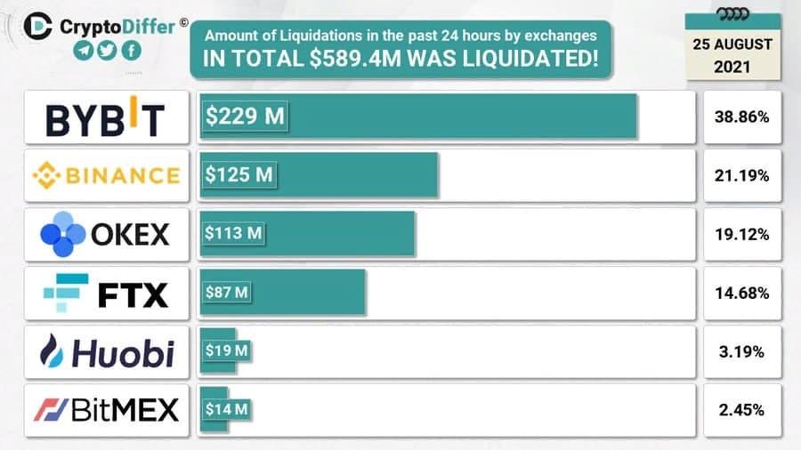 Крипторынок вернулся в красную зону: Биткоин упал до $47 600