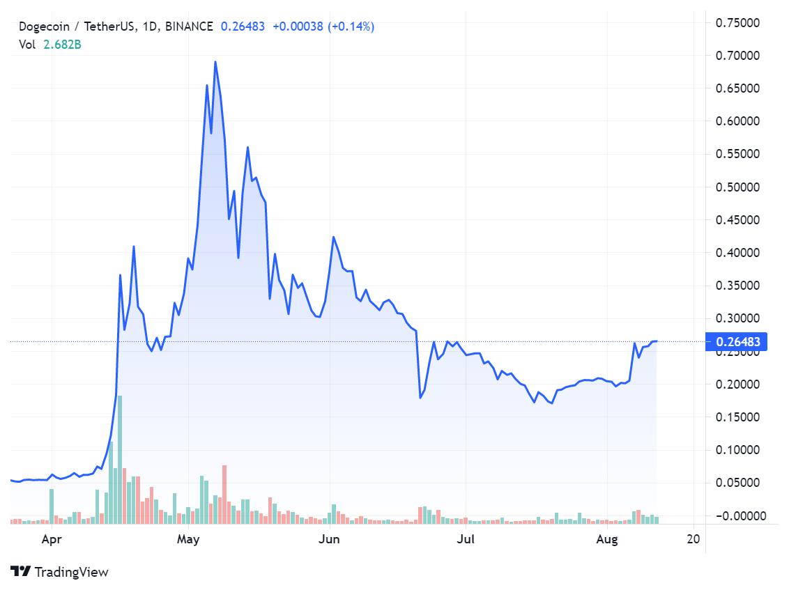 Монета Dogecoin за неделю взлетела в цене более чем на 40%