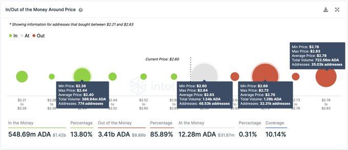 Новый прорыв: Cardano вплотную приблизился к $3