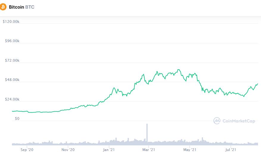Сможет ли биткоин достигнуть $50 000 на этой неделе?