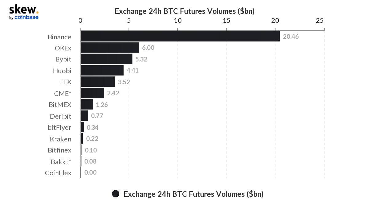 Binance удерживает лидерство в рейтинге бирж по объему торгов биткоин-фьючерсами