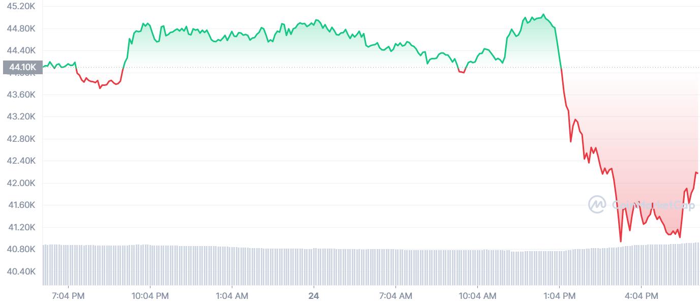 Биткоин болезненно отреагировал на агрессивное заявление китайского Центробанка