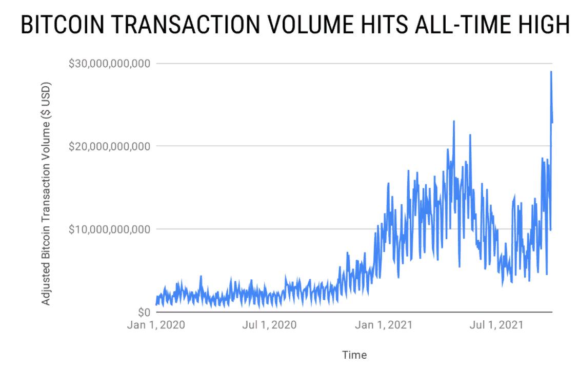 Биткоин пытается удержаться на значениях выше $43 000