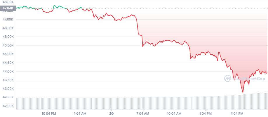 Биткоин упал на 10% в начале американской сессии