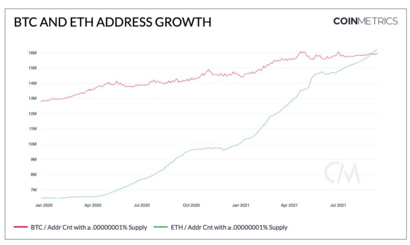 Более 2,5 млн адресов зарегистрировались в сети эфириума с начала мая