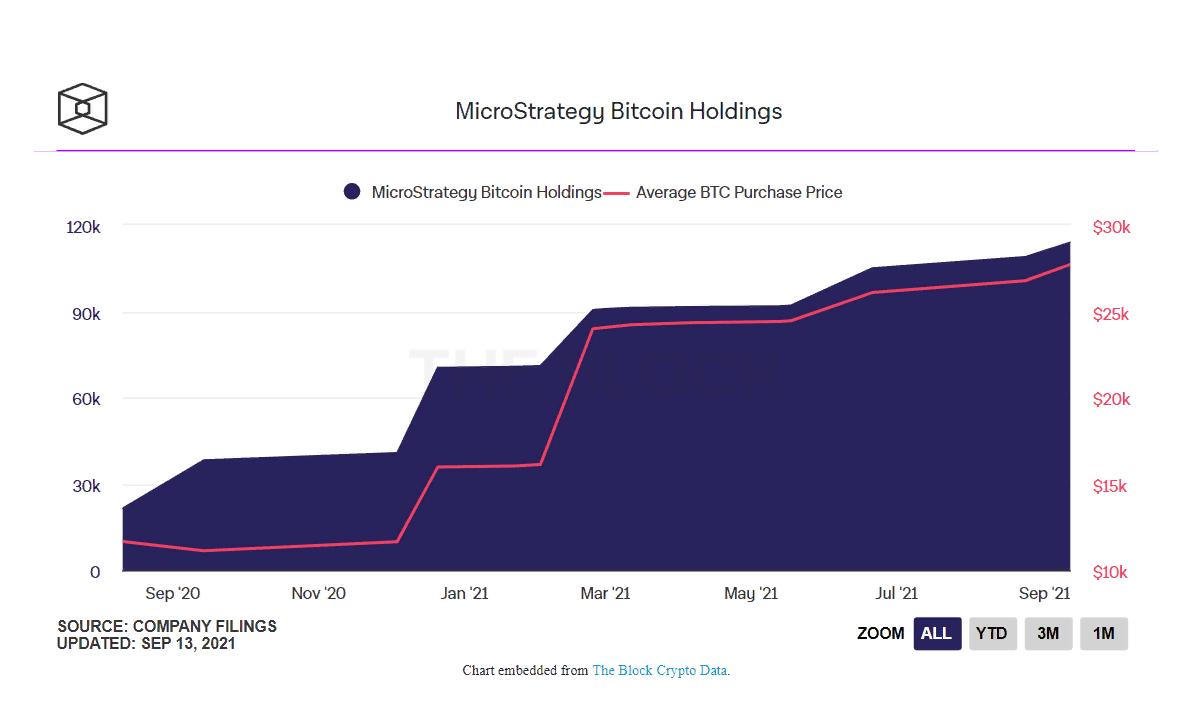 Резервы компании MicroStrategy увеличились еще на 5050 биткоинов
