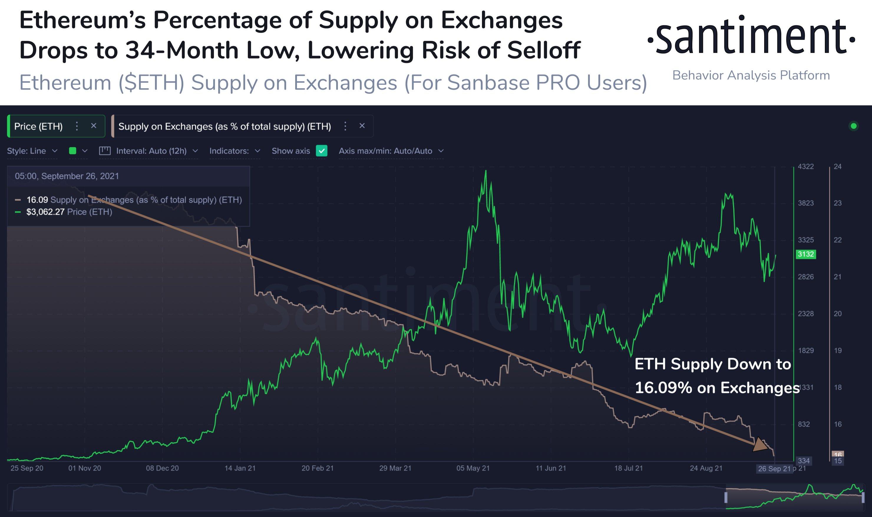 Santiment: Снижение биржевого баланса эфира ослабляет давление на рынок