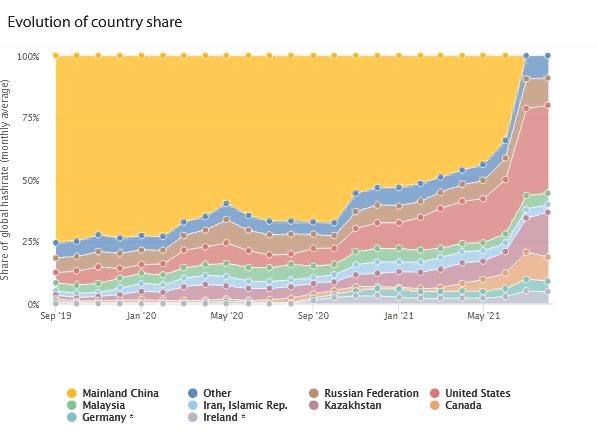 Казахстан и Россия резко нарастили биткоин-мощности